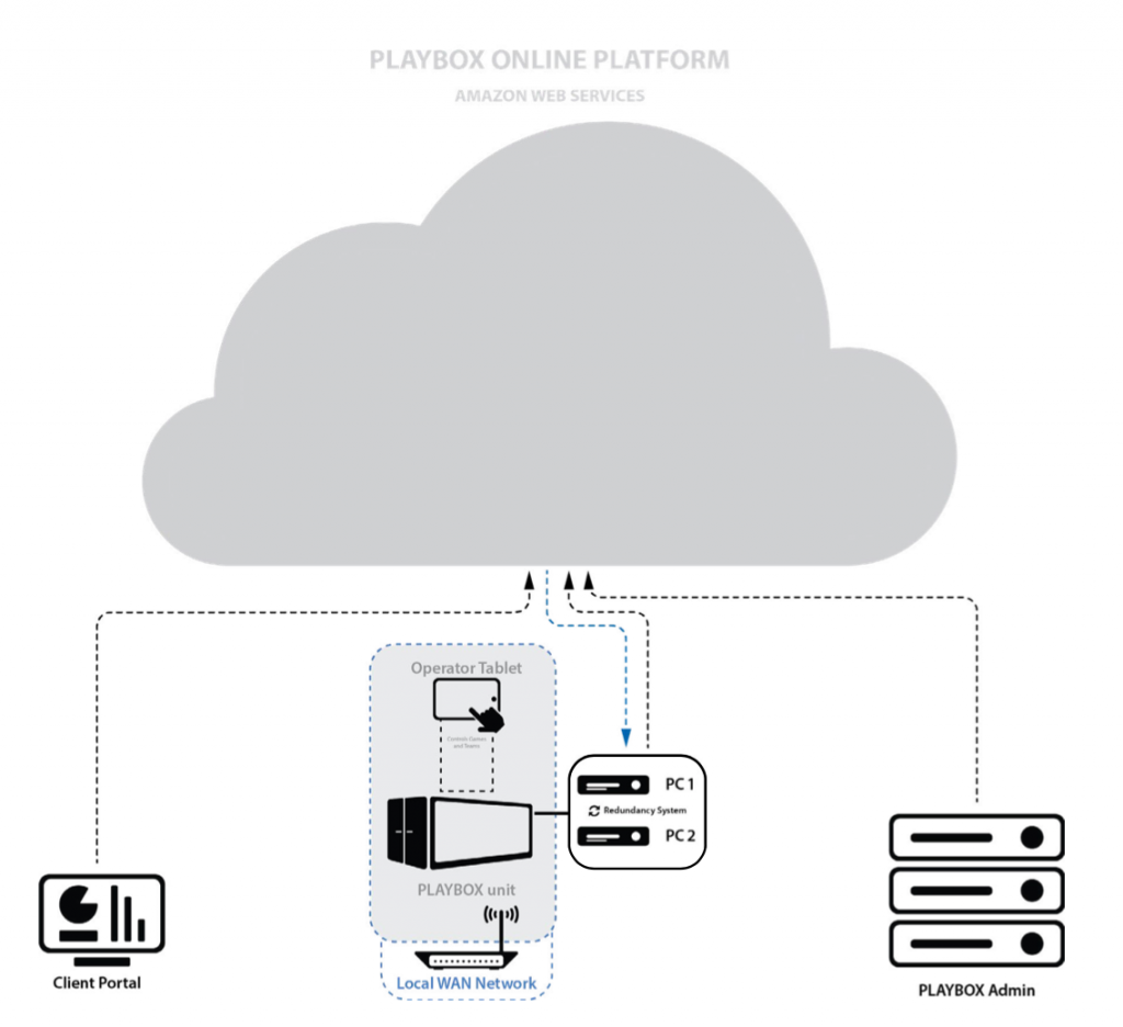 Cloud and the functionnalities of the Playbox Online Platform
